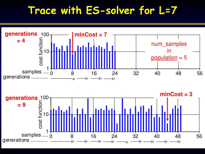 Trace with ES-solver for L=7