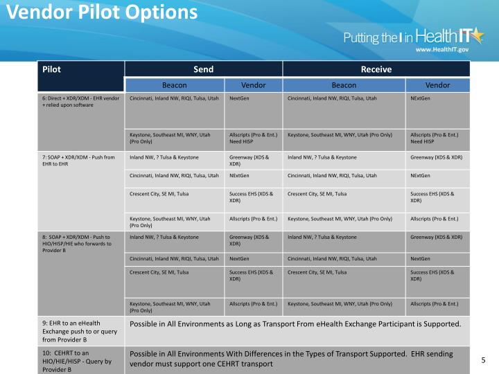 Vendor Pilot Options