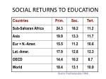 social returns to education