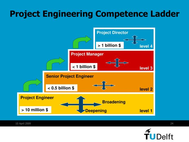 Project Engineering Competence Ladder
