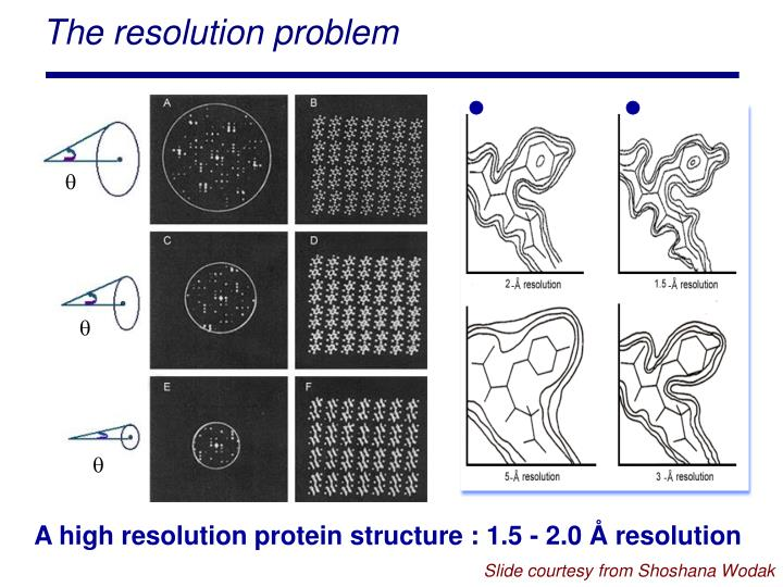 The resolution problem