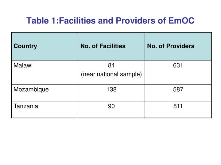 Table 1:Facilities and Providers of EmOC