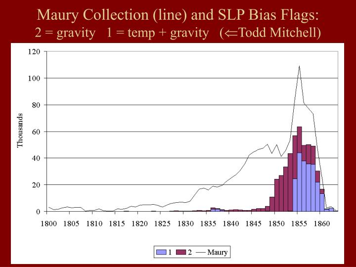 Maury Collection (line) and SLP Bias Flags: