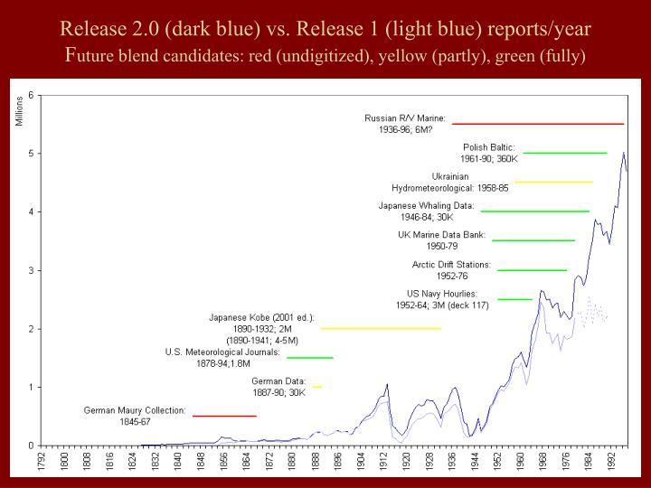 Release 2.0 (dark blue) vs. Release 1 (light blue) reports/year