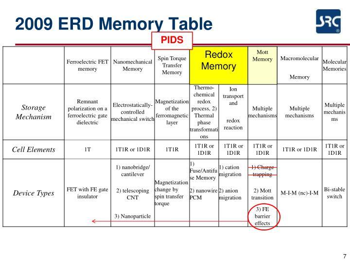 2009 ERD Memory Table