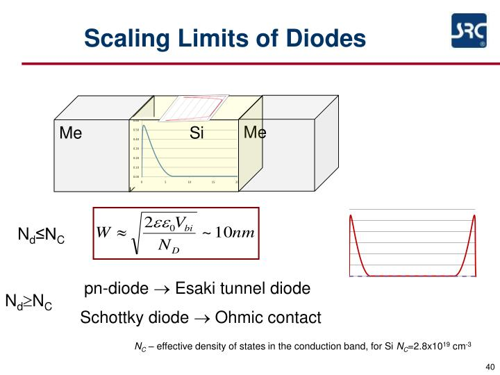 Scaling Limits of Diodes