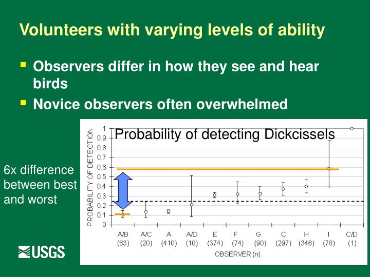 Volunteers with varying levels of ability