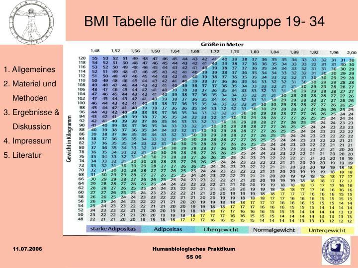 BMI Tabelle für die Altersgruppe 19- 34