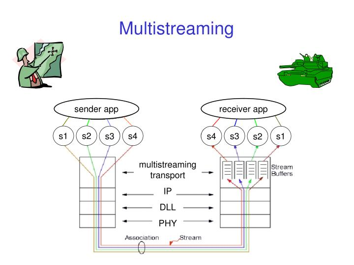 Multistreaming