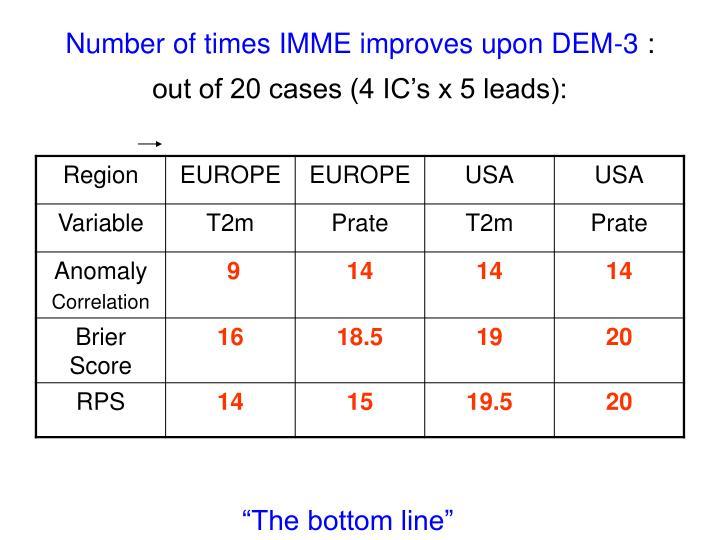 Number of times IMME improves upon DEM-3