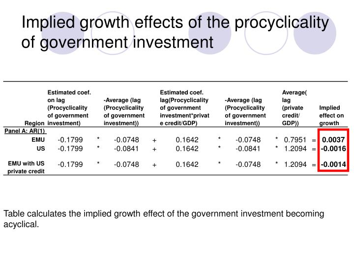 Implied growth effects of the procyclicality of government investment