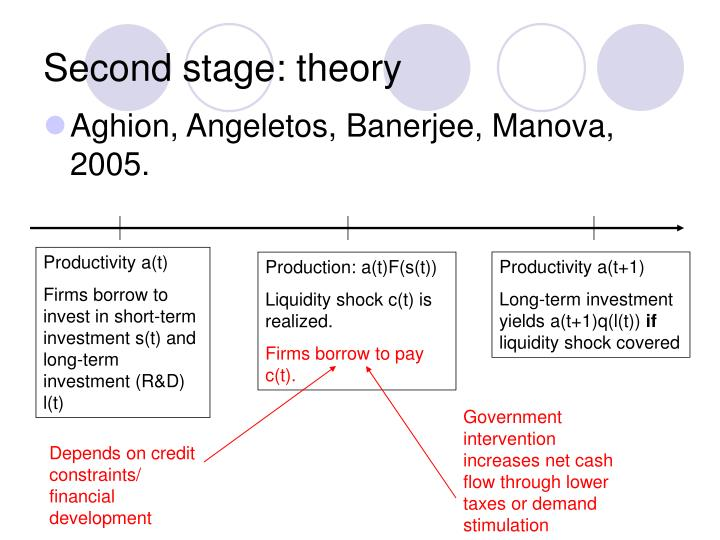 Second stage: theory