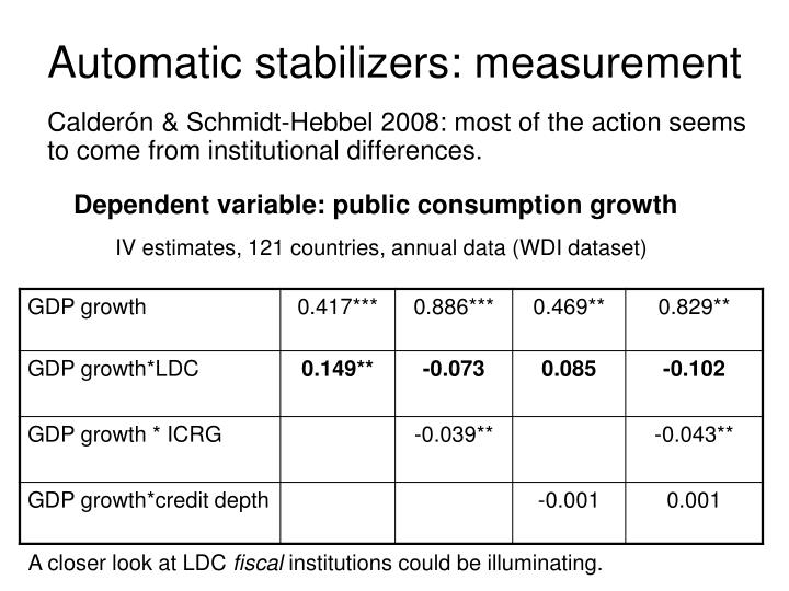 Calderón & Schmidt-Hebbel 2008: most of the action seems to come from institutional differences.