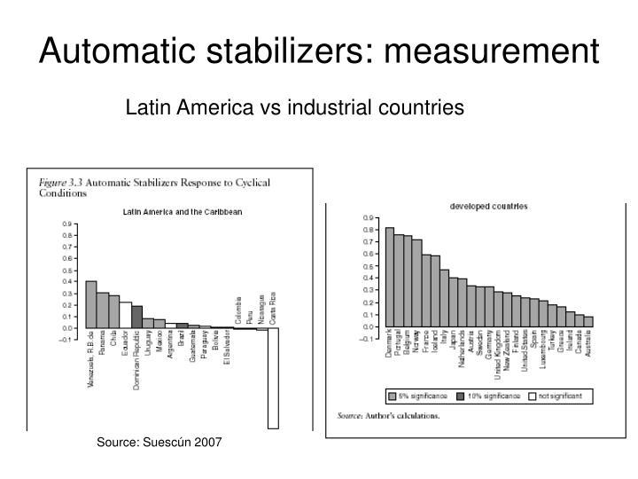 Automatic stabilizers: measurement