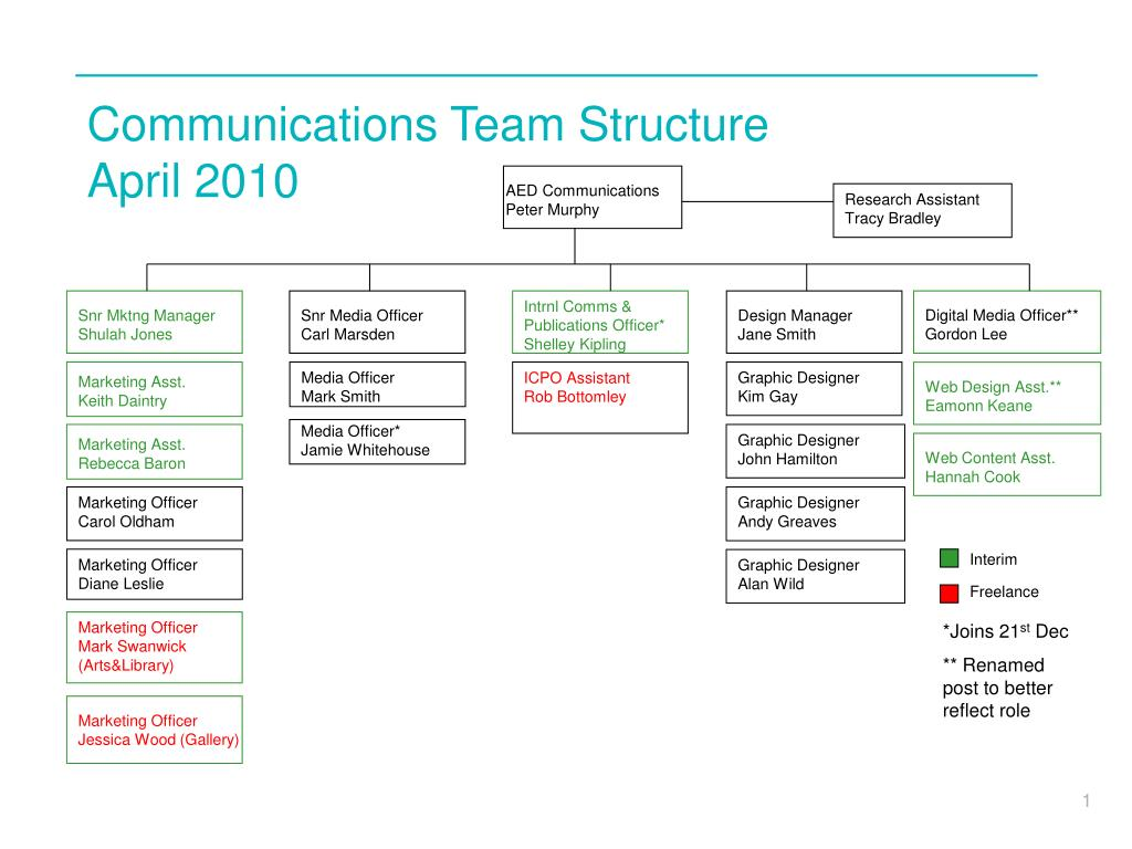 org chart template ppt matchboardco weider 2980x exercise chart, Powerpoint templates