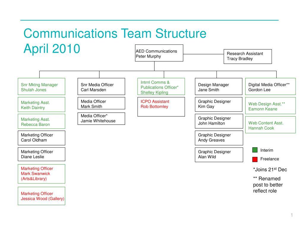 Fine Team Structure Template Ideas - Example Resume Templates ...