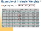 example of intrinsic weights1