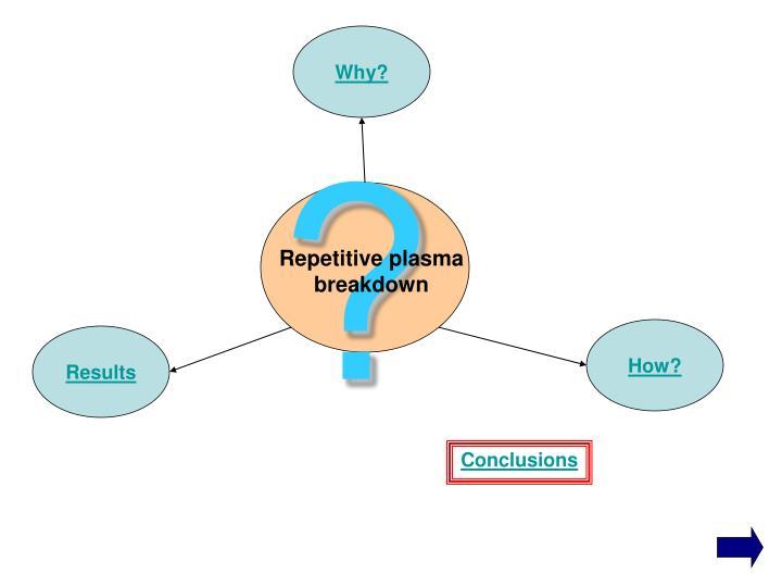 Repetitive plasma breakdown