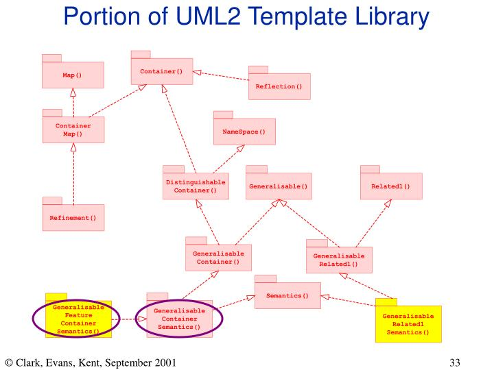 Portion of UML2 Template Library