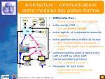 architecture communications entre modules des plates formes
