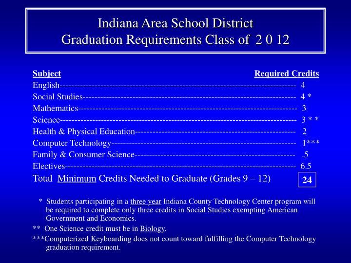 Indiana Area School District