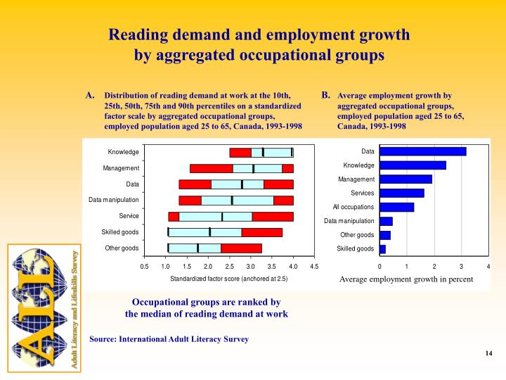Reading demand and employment growth