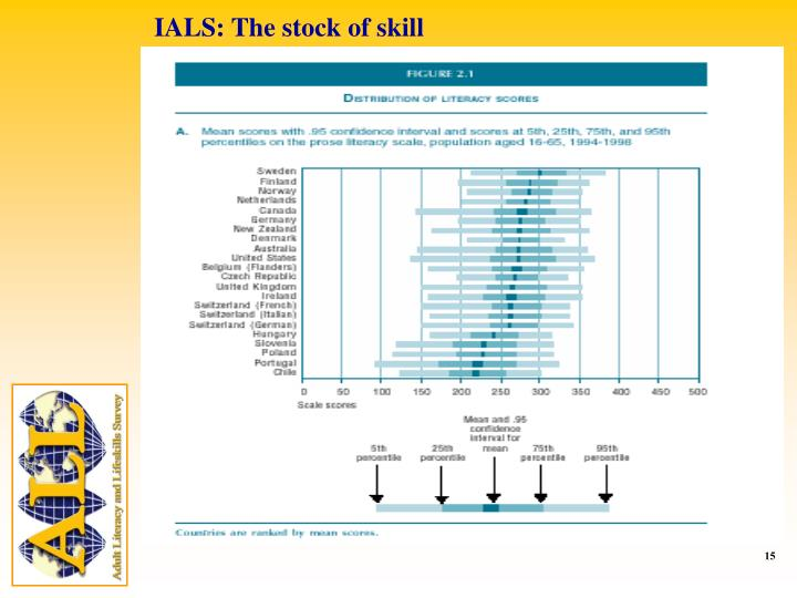 IALS: The stock of skill