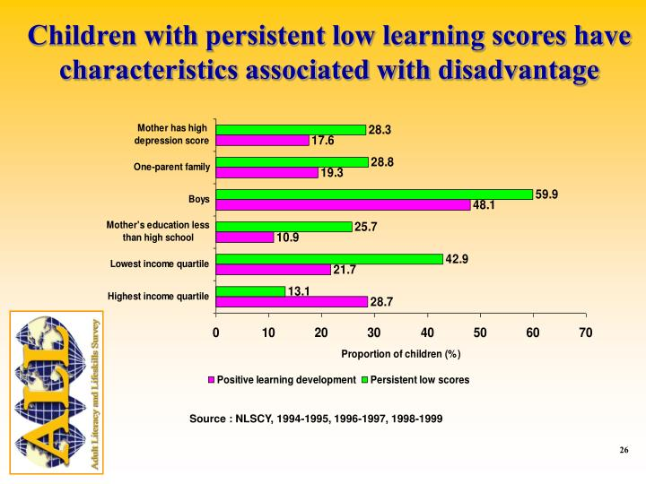 Children with persistent low learning scores have characteristics associated with disadvantage