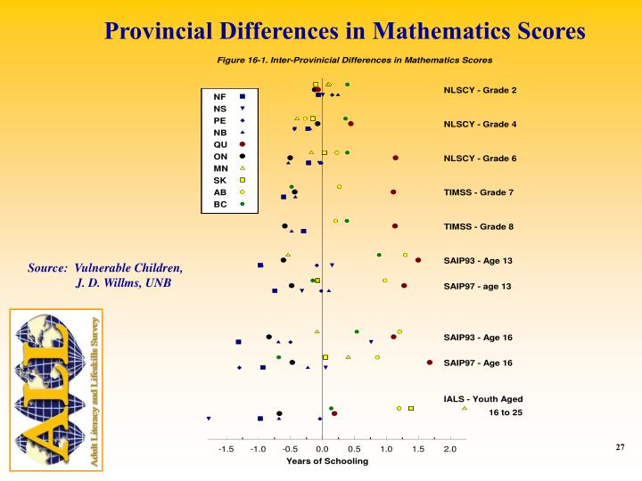Provincial Differences in Mathematics Scores