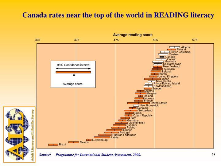 Average reading score