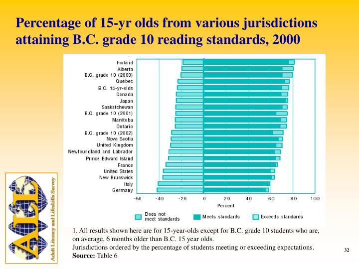 Percentage of 15-yr olds from various jurisdictions attaining B.C. grade 10 reading standards, 2000