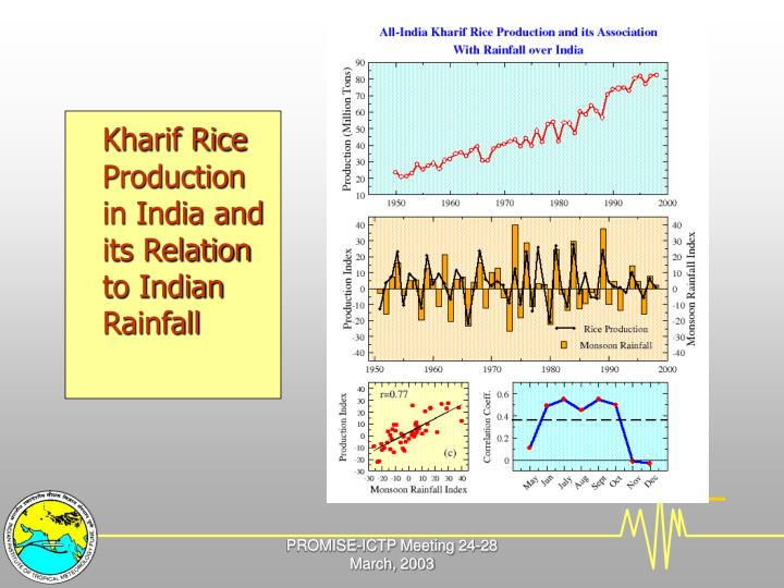 Kharif Rice Production in India and its Relation to Indian Rainfall