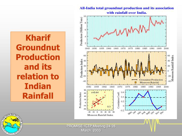 Kharif Groundnut Production and its relation to Indian Rainfall