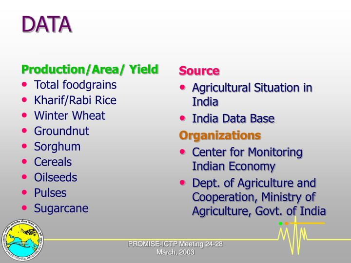 Production/Area/ Yield