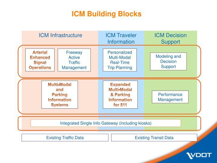 ICM Building Blocks