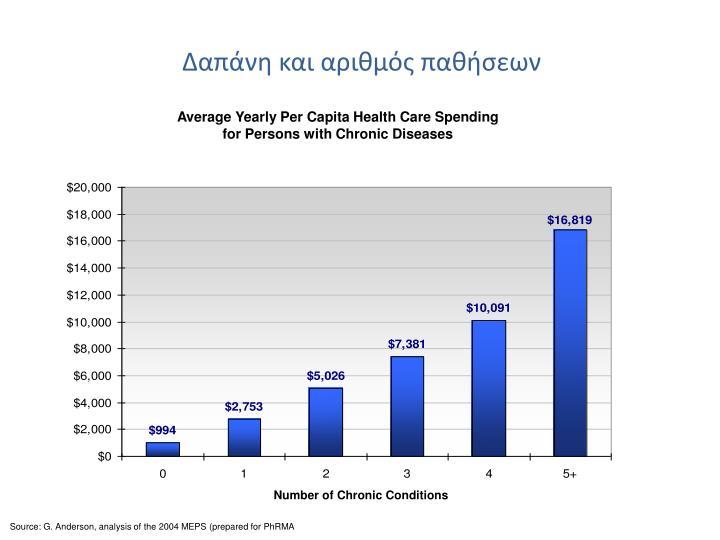 Δαπάνη και αριθμός παθήσεων