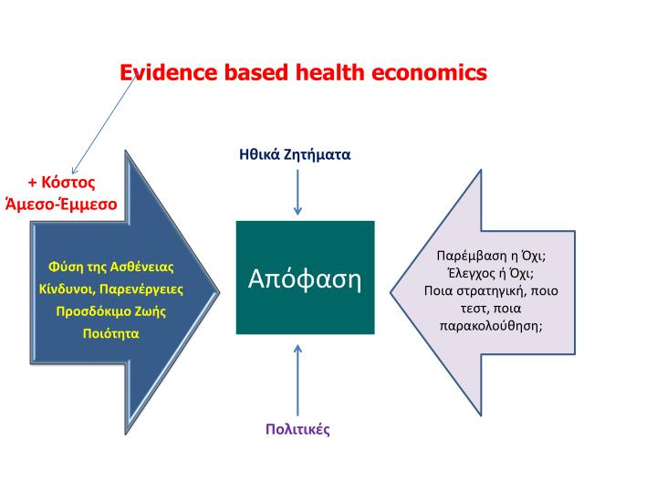 Evidence based health economics