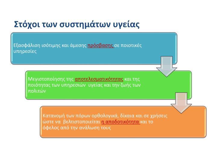Στόχοι των συστημάτων υγείας