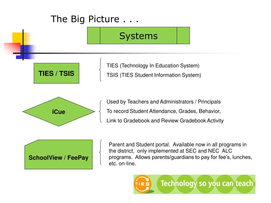 PPT - The Big Picture       PowerPoint Presentation - ID:4160292