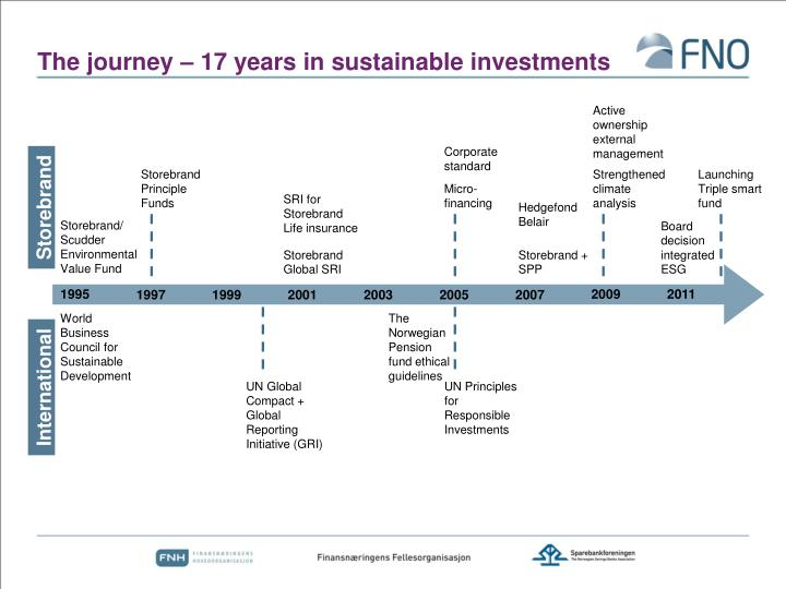 The journey – 17 years in sustainable investments