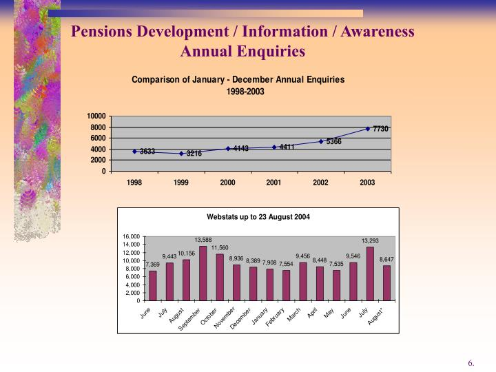 Pensions Development / Information / Awareness Annual Enquiries