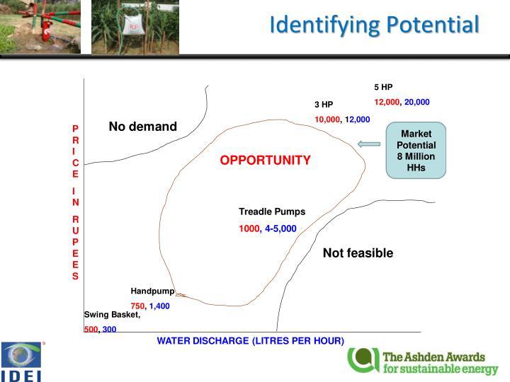 Identifying Potential
