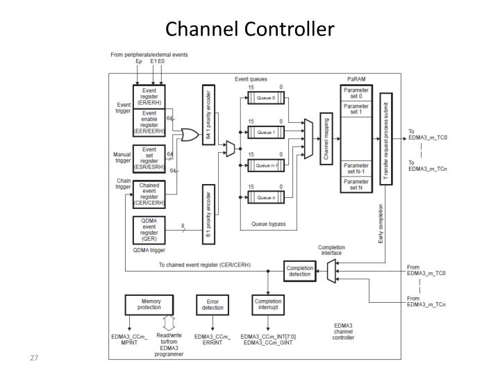 Channel Controller