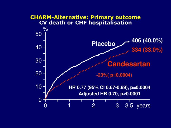 CHARM-Alternative: Primary outcome