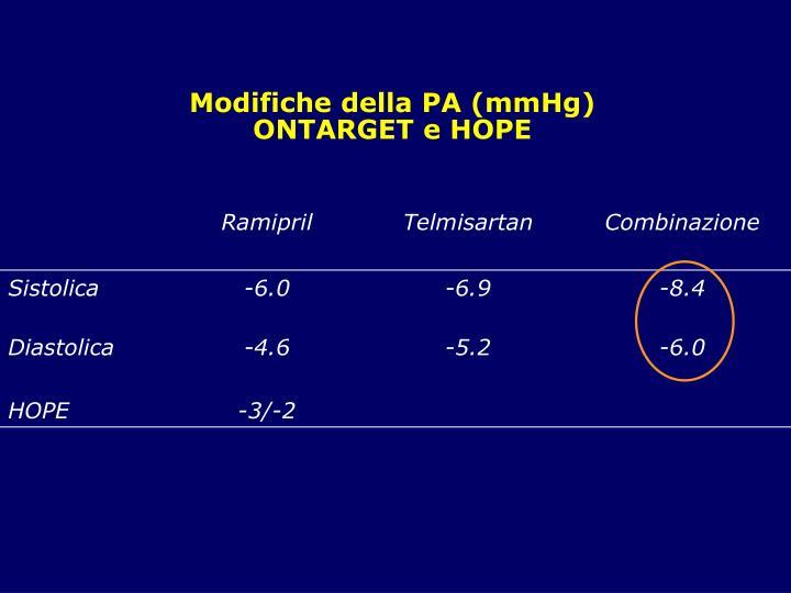 Modifiche della PA (mmHg)