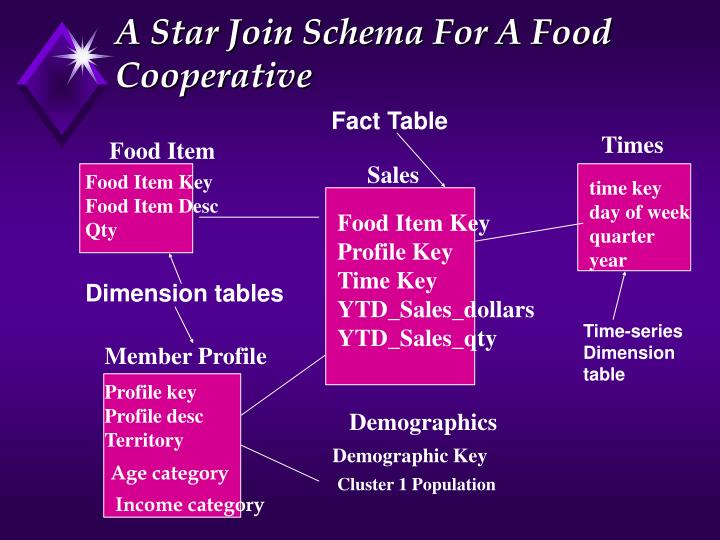 A Star Join Schema For A Food Cooperative