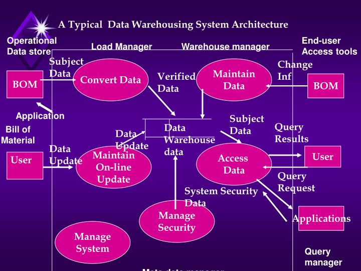 A Typical  Data Warehousing System Architecture