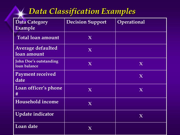 Data Classification Examples