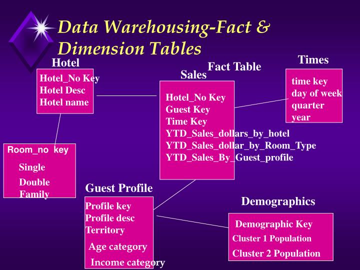 Data Warehousing-Fact & Dimension Tables