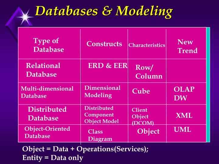 Databases modeling